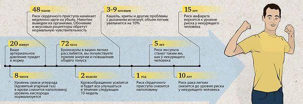 Изменения в организме после отказа от курения в течение года