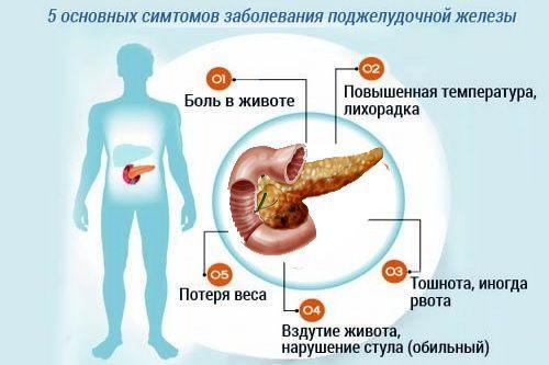 Основные симптомы заболевания поджелудочной железы