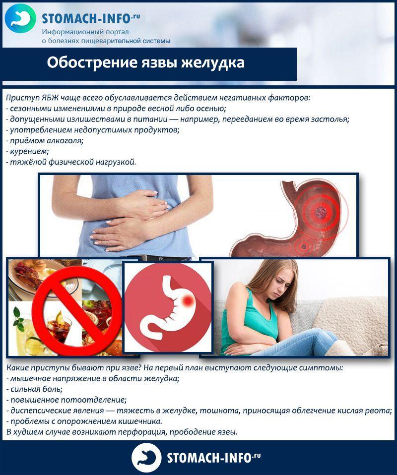 Как проявляется язва желудка - симптомы, осложнения, лечение