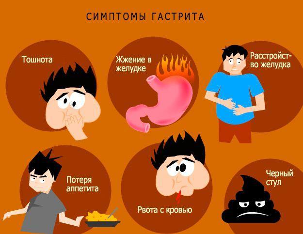 Симптомы гастрита желудка