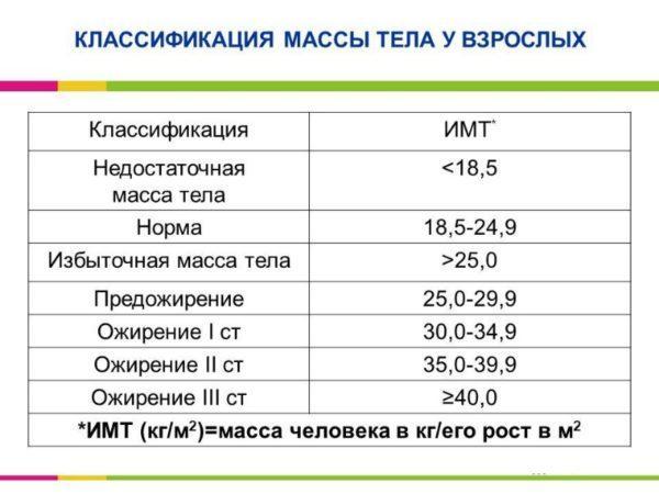 Индекс массы тела (ИМТ) рассчитывается на основе роста и веса по формуле: вес в кг / рост в метрах в квадрате