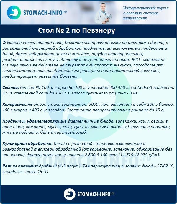Диета Лечение 2