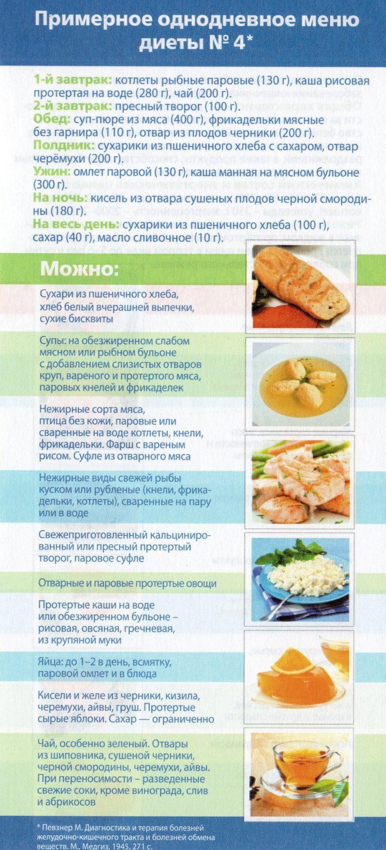 Диета на рисе меню