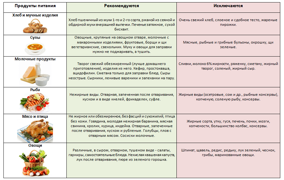 Диета Для Профилактики Печени