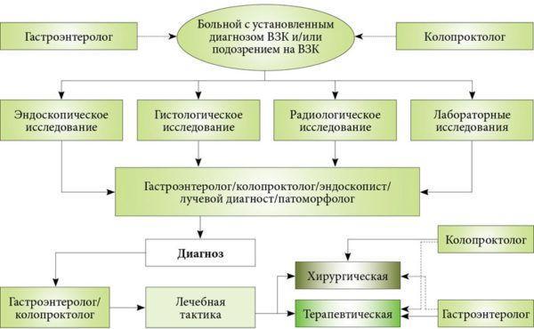 Алгоритм ведения пациента с болезнью Крона