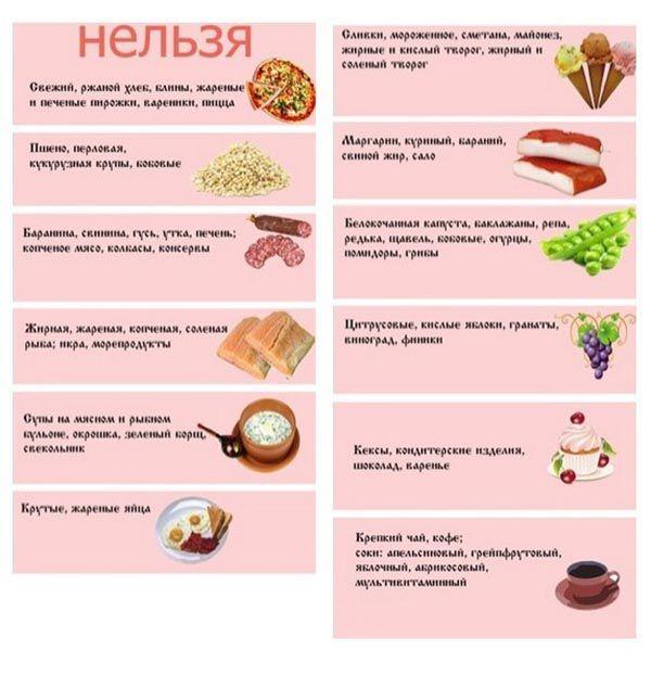 Какие продукты необходимо исключить из меню при желчекаменной болезни