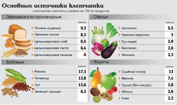 Количество клетчатки в продуктах питания