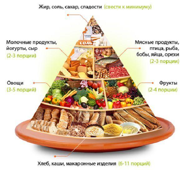 Полезное соотношение продуктов питания в ежедневном рационе