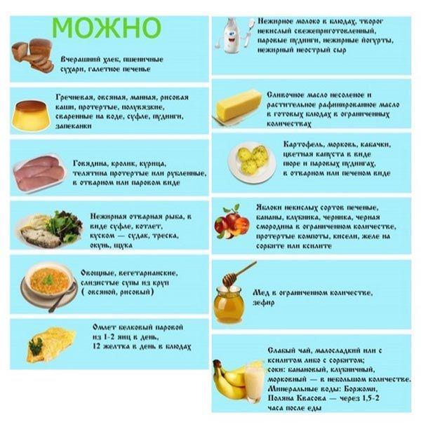 Разрешенные продукты при желчнокаменной болезни