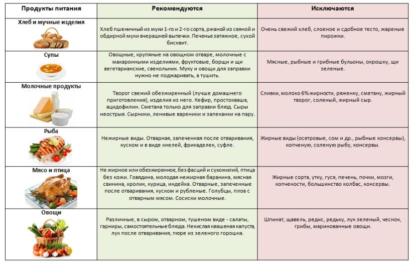 Рекомендуемые продукты при желчнокаменной болезни