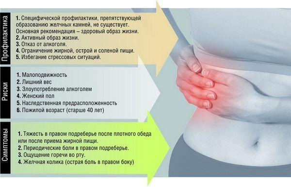 Симптомы и профилактика желчнокаменной болезни