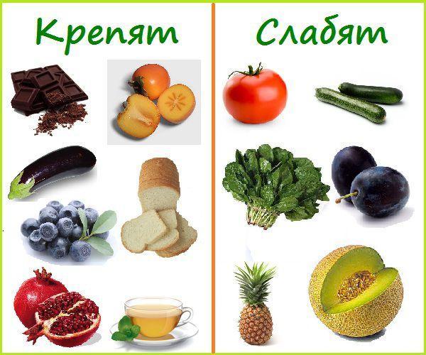 Список продуктов, которые крепят и слабят кишечник