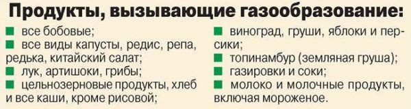 Список продуктов, вызывающих вздутие живота
