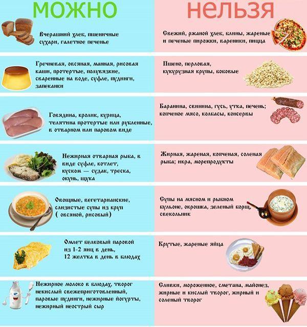 Список запрещенных продуктов после удаления желчного пузыря