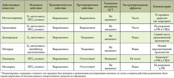 Сравнительная характеристика прокинетиков