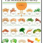 Богатые клетчаткой продукты питания