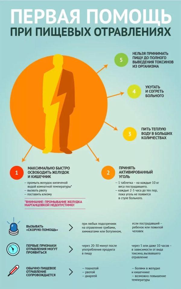 Что делать при подозрении на пищевое отравление