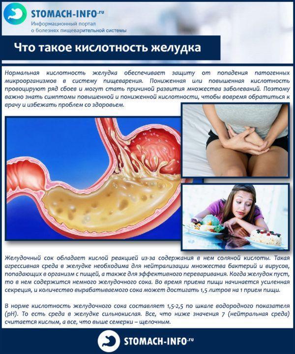 Что такое кислотность желудка
