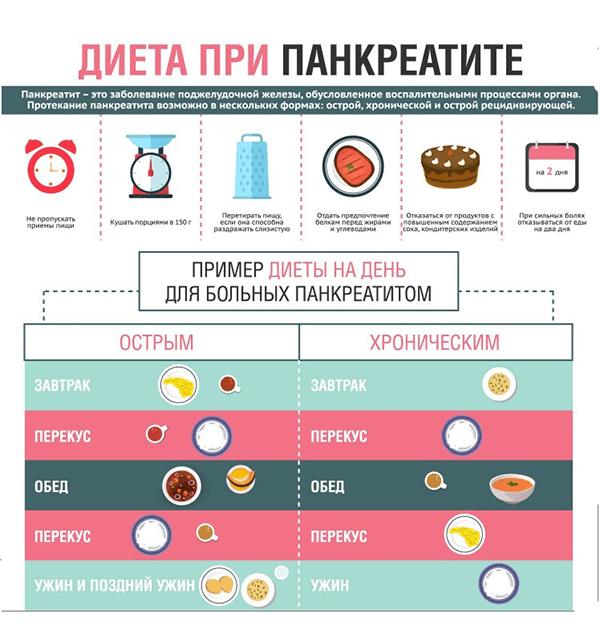 Что можно есть при панкреатите — Памятка