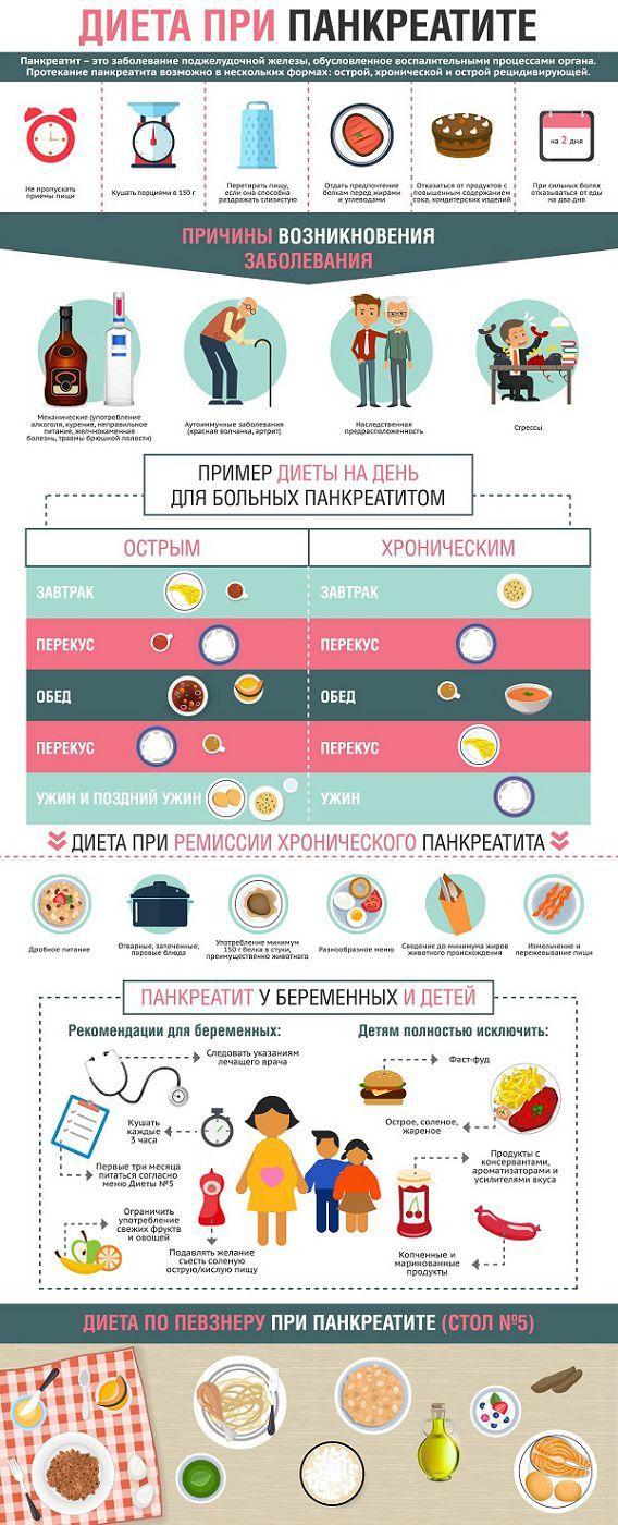 Диета при панкреатите: инфографика