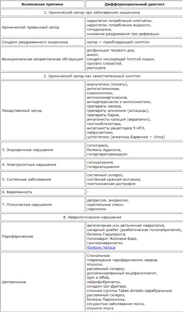 Дифференциальная диагностика запоров