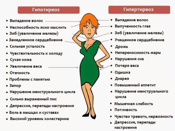 Гипертиреоз и гипотиреоз, симптоматика
