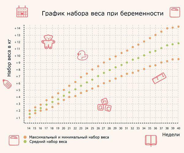 График набора веса при беременности