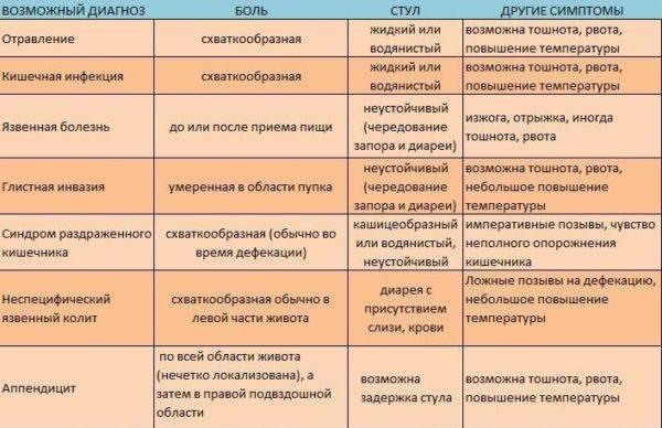 Характер боли при различных заболеваниях