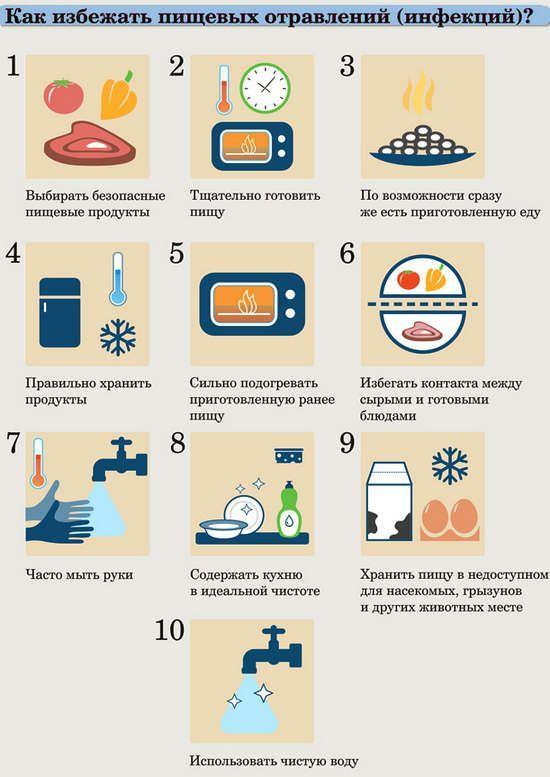 Как можно избежать пищевых отравлений