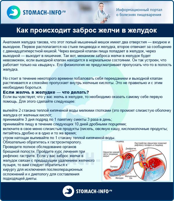 Как происходит заброс желчи в желудок