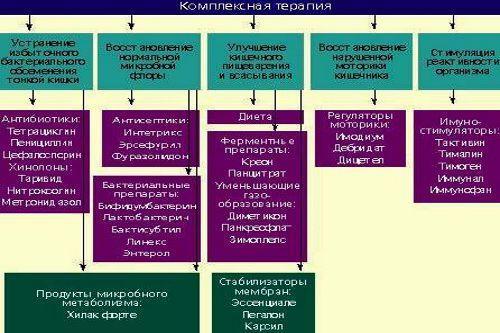 Комплексная терапия при дисбактериозе