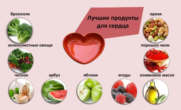 Лучшие продукты для сердца