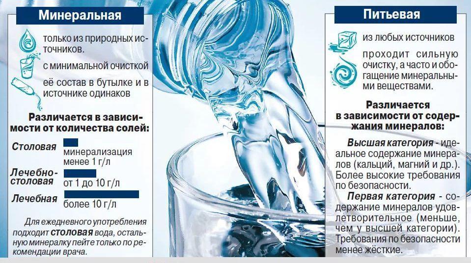 Минеральная и питьевая вода