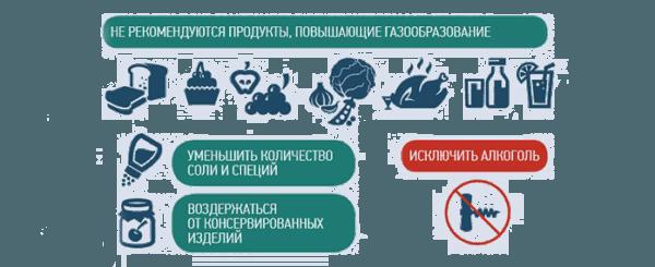 Не рекомендуемые продукты перед проведением ректосигмоскопией