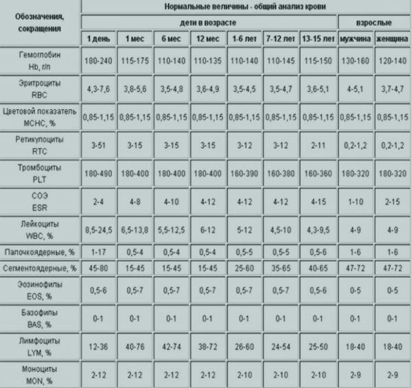 Нормы результатов общего анализа крови у детей и и взрослых в таблице