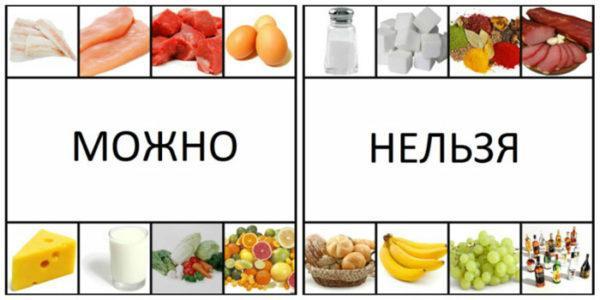 Полезные и вредные продукты при ГЭРБ
