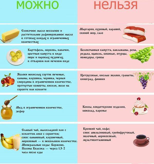 Полезные и вредные продукты при холецистите