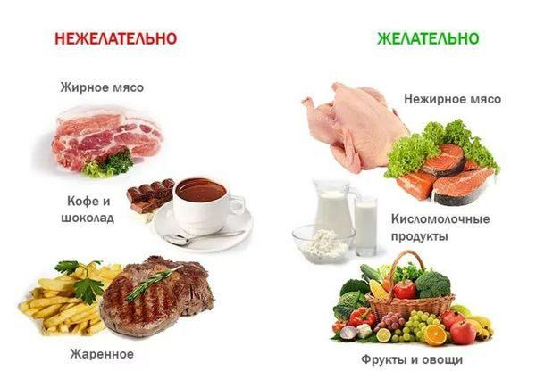 Полезные и вредные продукты при повышенной желчи в желудке