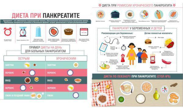 Правила диеты при панкреатите