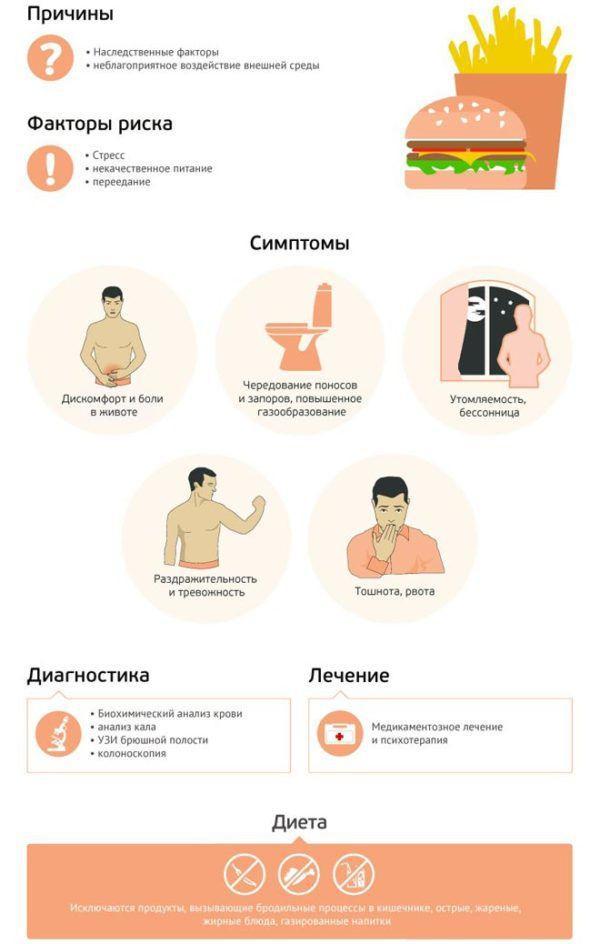 Причины, симптомы, диагностика и лечение синдрома раздраженного кишечника