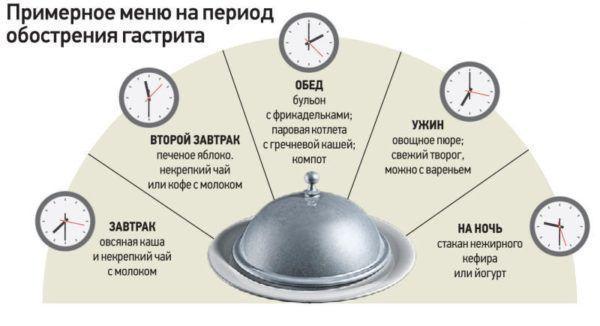 Примерное меню на период обострения гастрита