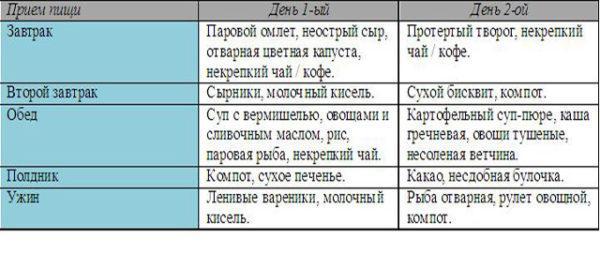 Примерное меню при ГЭРБ