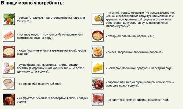 Разрешённые продукты при панкреатите