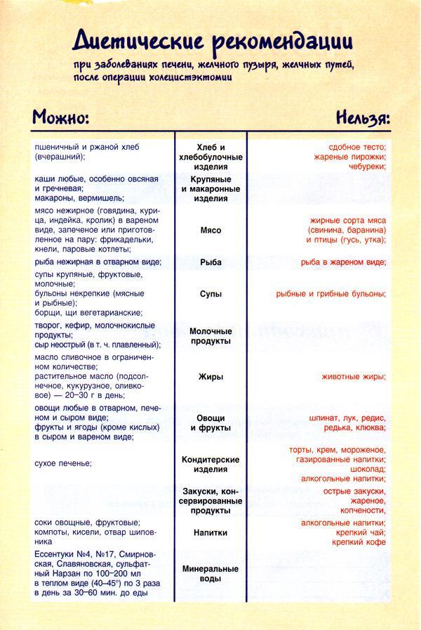Рекомендации по питанию после холецистэктомии