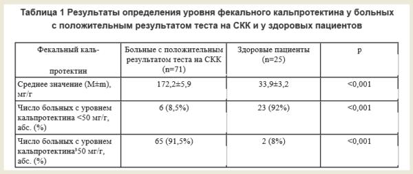 Результаты определения уровня фекального кальпротектина
