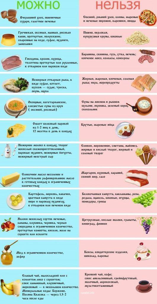Список продуктов при панкреатите