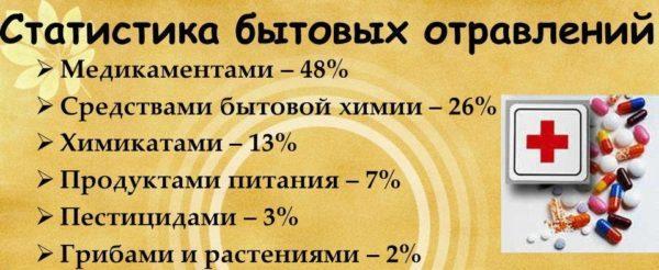 Статистика бытовых отравлений
