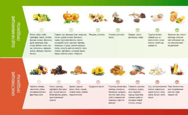 Таблица кислотности продуктов питания, щелочные продукты, кислотность продуктов