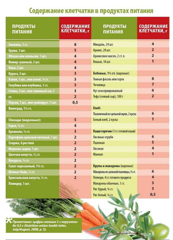 Таблица продуктов, содержащих полезную при запорах клетчатку