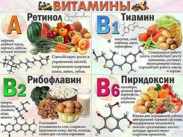 Витамины А и В